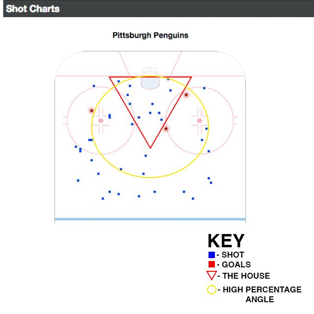Penguins_Shooting_Chart